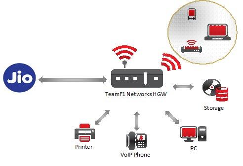 jio-fixed-line-digital-serv
