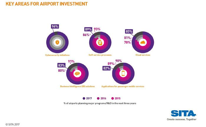 it-airport-investment-17
