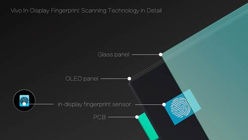 Vivo Showcases World's First In-Display Fingerprint Scanning Smartphone at CES 2018